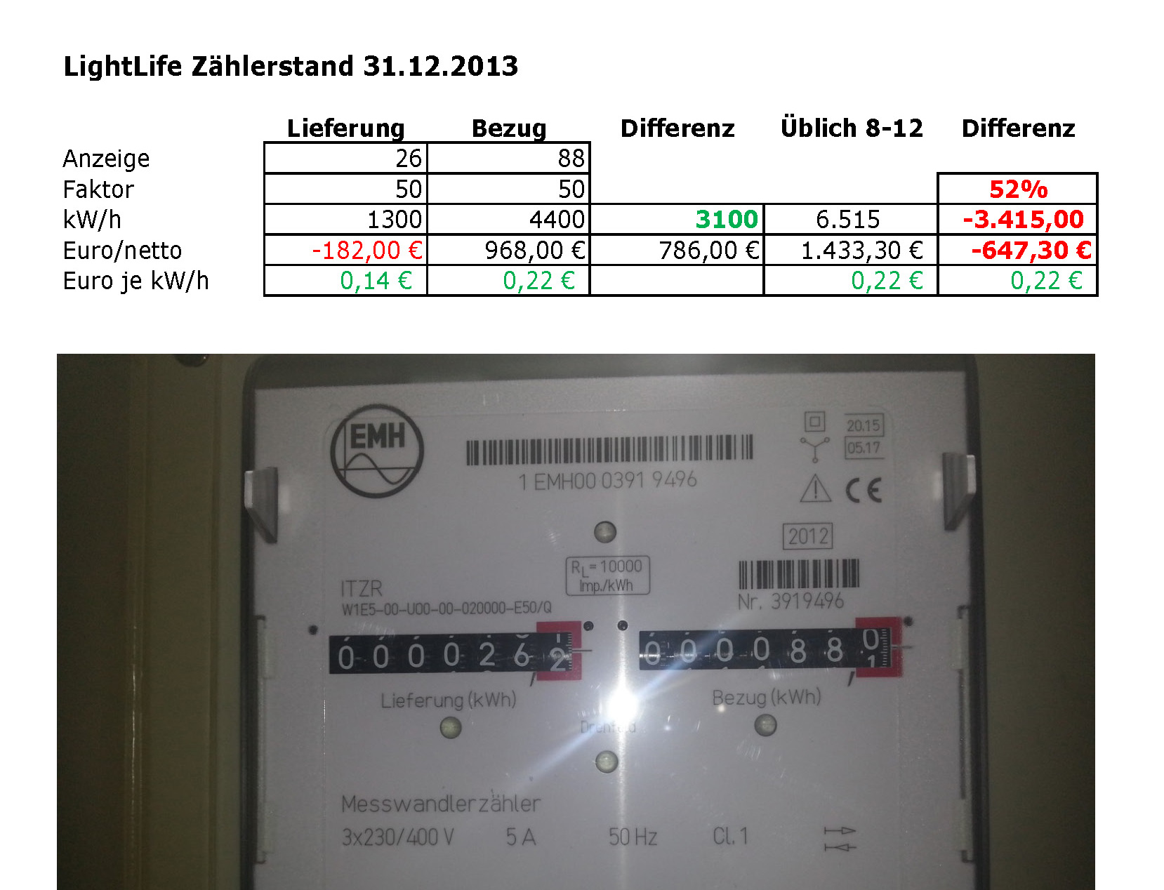Photovoltaik 31.12.13