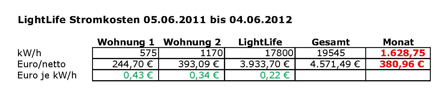Photovoltaik_LightLife_Bedarf