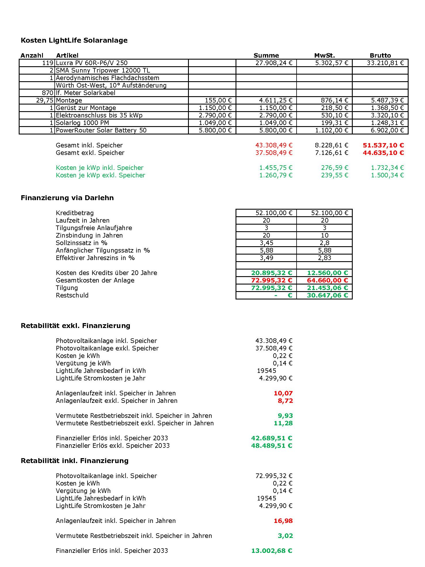 Photovoltaik LightLife Kosten