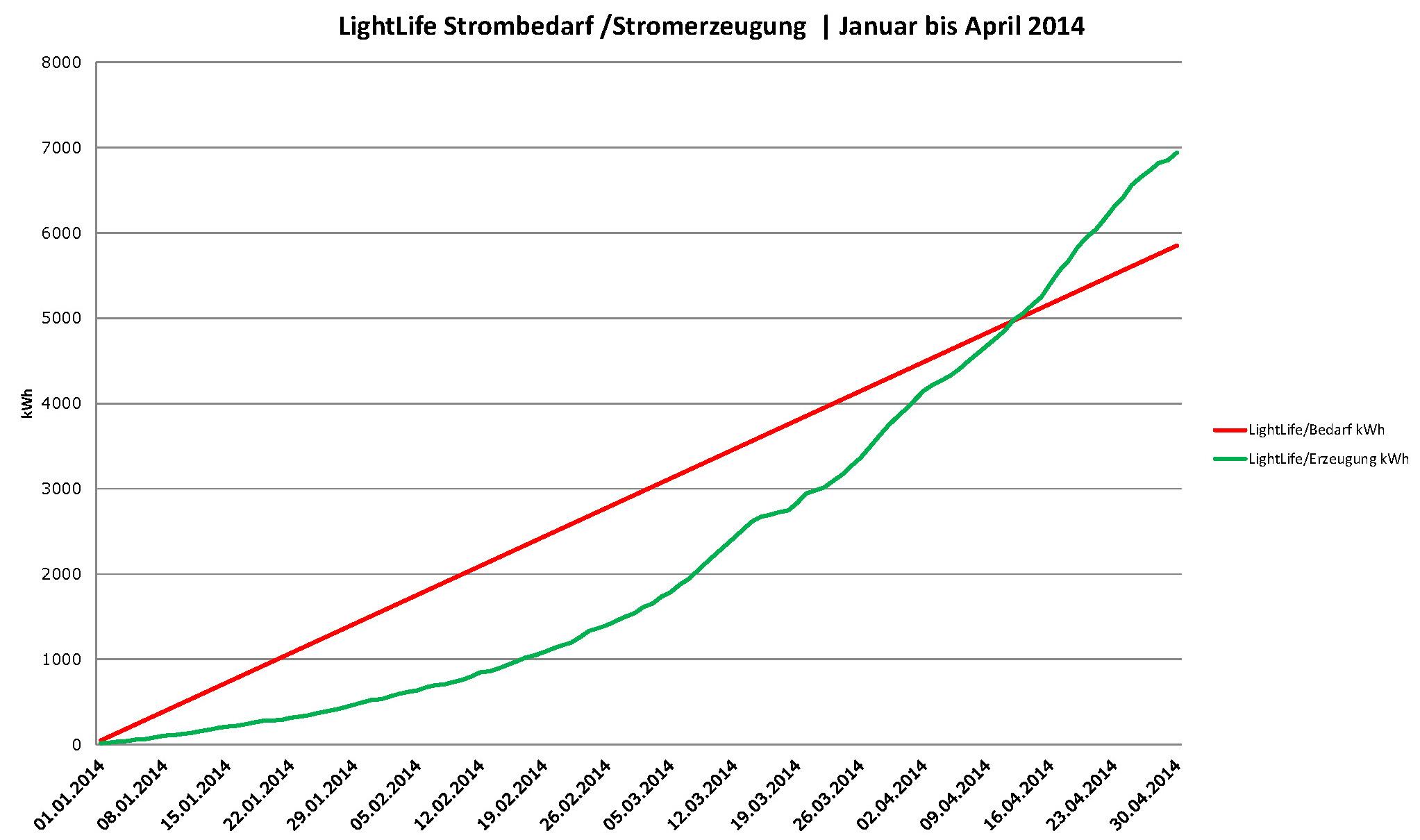 Betriebliche_Solarstromerzeugung_LightLife_Erzeugung_Bedarf