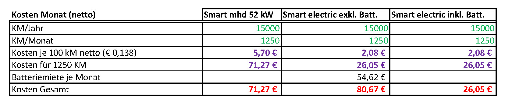 Smart_Electric_Drive_Kosten_Monat