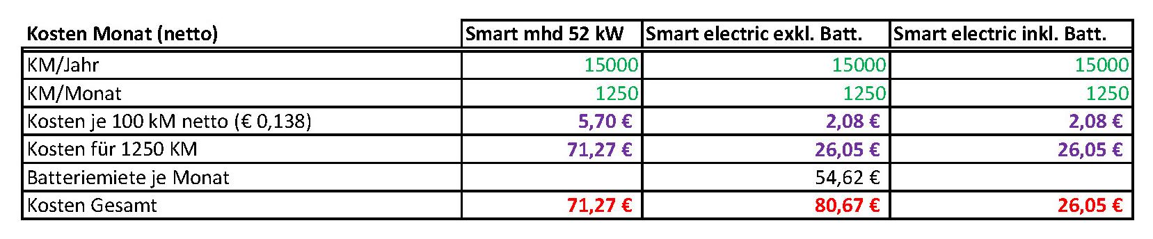 Smart_Electric_Drive_Kosten_Monat