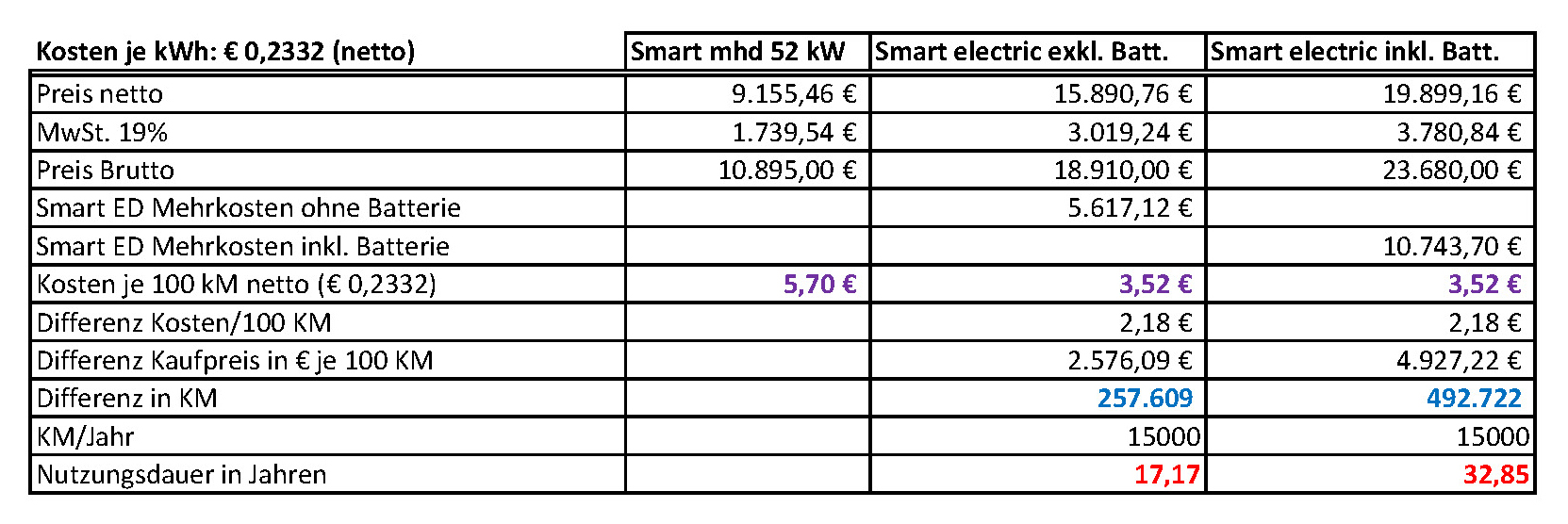 Smart_Electric_Drive_Kosten_normal