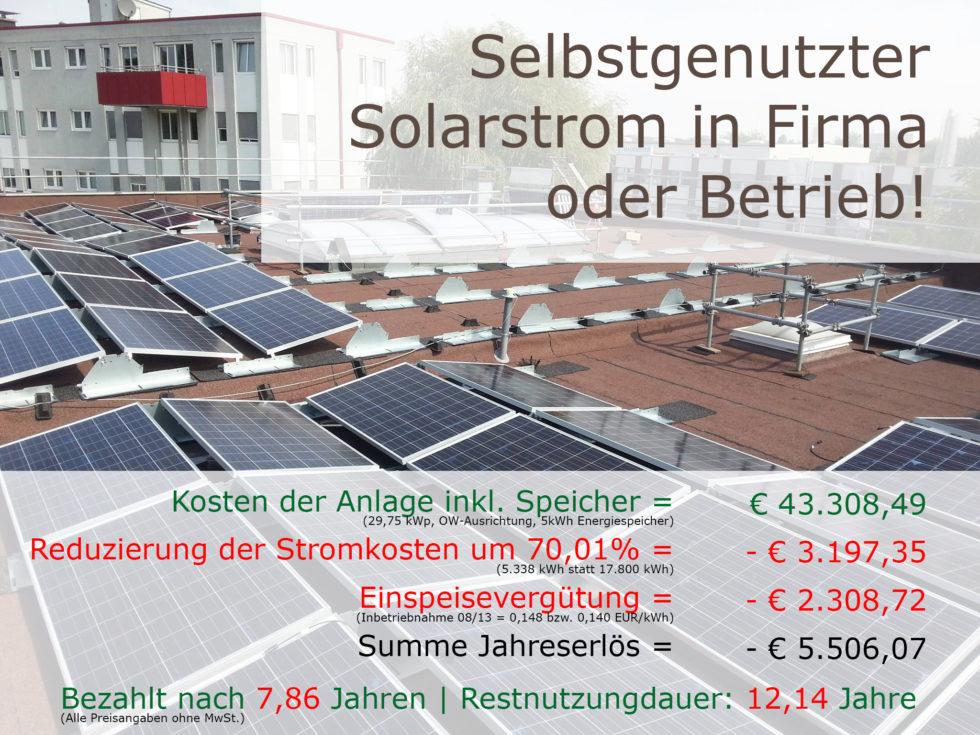 Der selbstgemachte Solarstrom in der LightLife rechnet sich schneller als vermutet