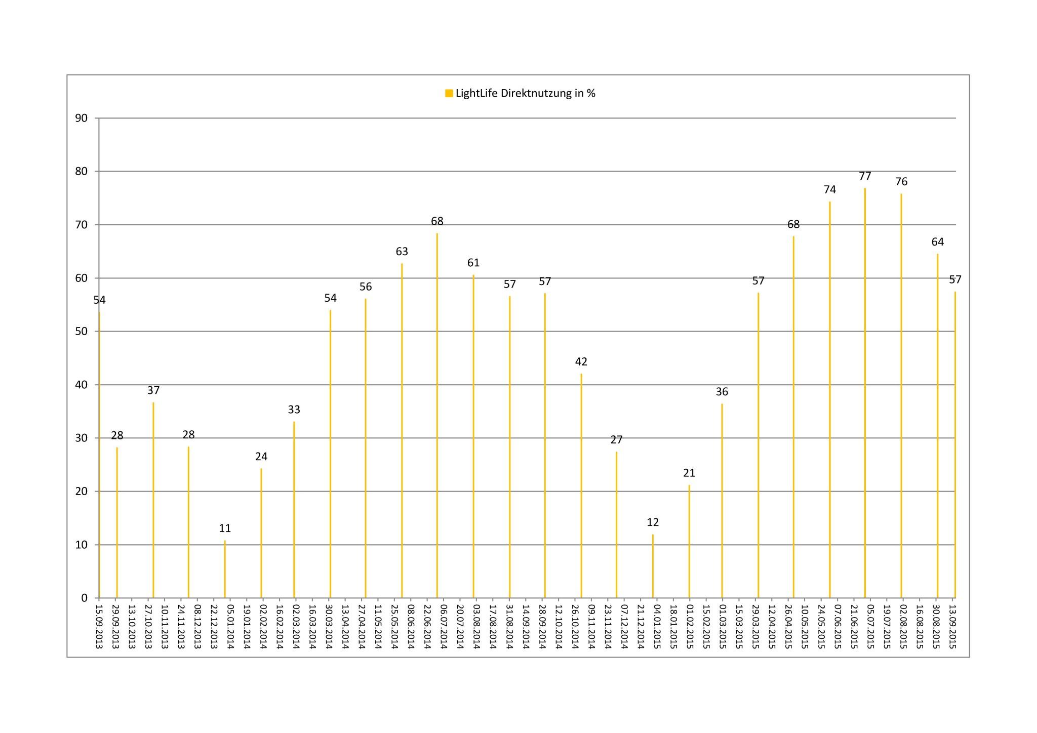LL_Liniendiagramm_Eigenstrom_Prozent - Kopie