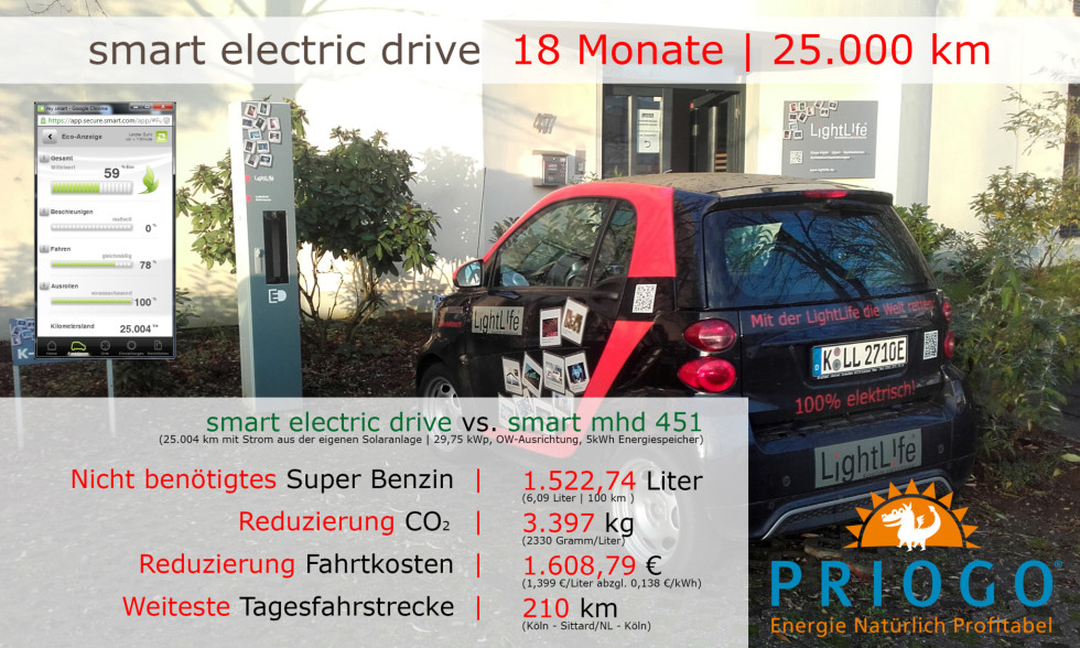 18 Monate | fortwo cabrio mhd vs. smart electric drive | 25.000 km
